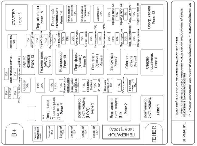 Схема предохранителей Rexton 2